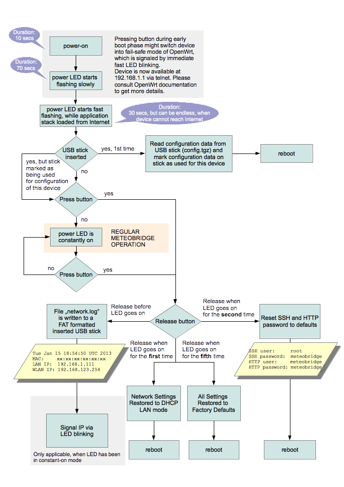 Operational-flow-chart.png